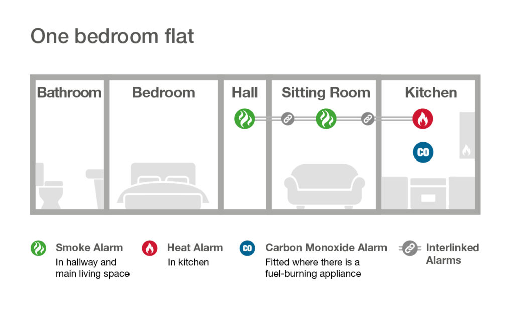 fire alarm rules for 1 bedroom flat in Scotland