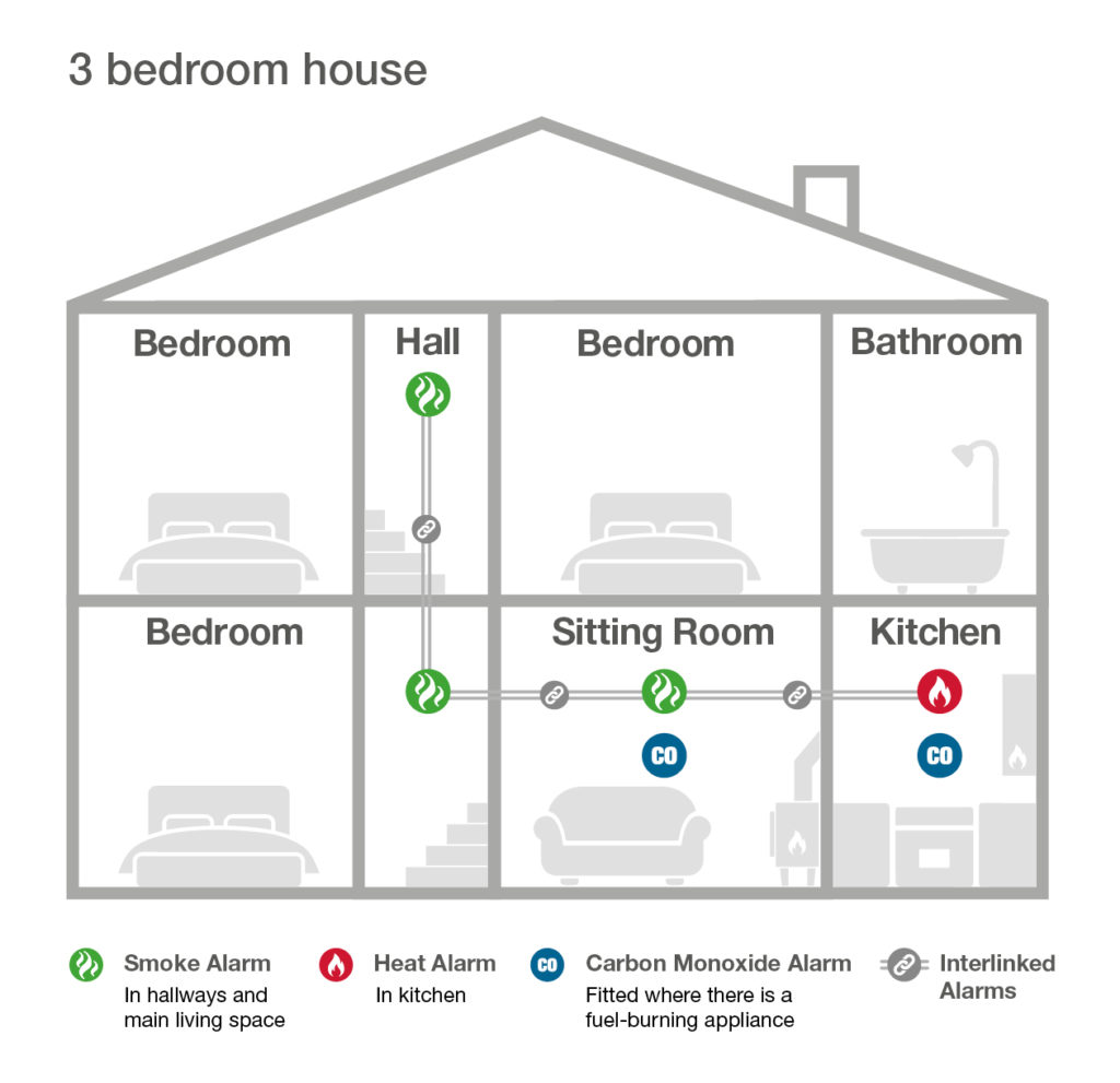 fire alarm laws for 3 bedroom homes in Scotland